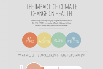 The-Impact-of-Climate