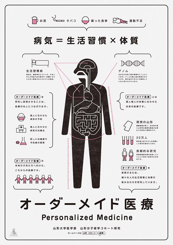 山形分子疫学コホート研究
